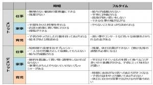 メリット・デメリット整理シート(記入例)